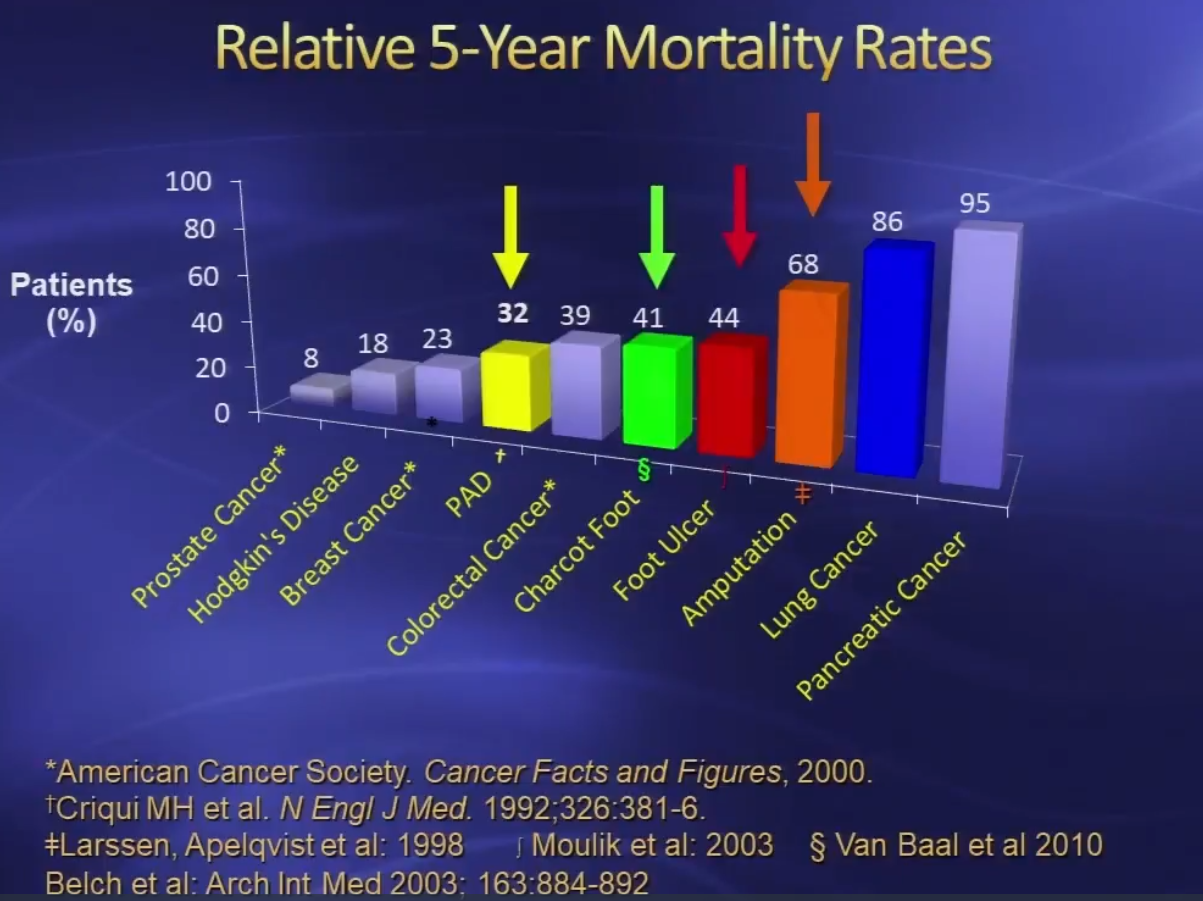 diabetes mortality compared to other diseases